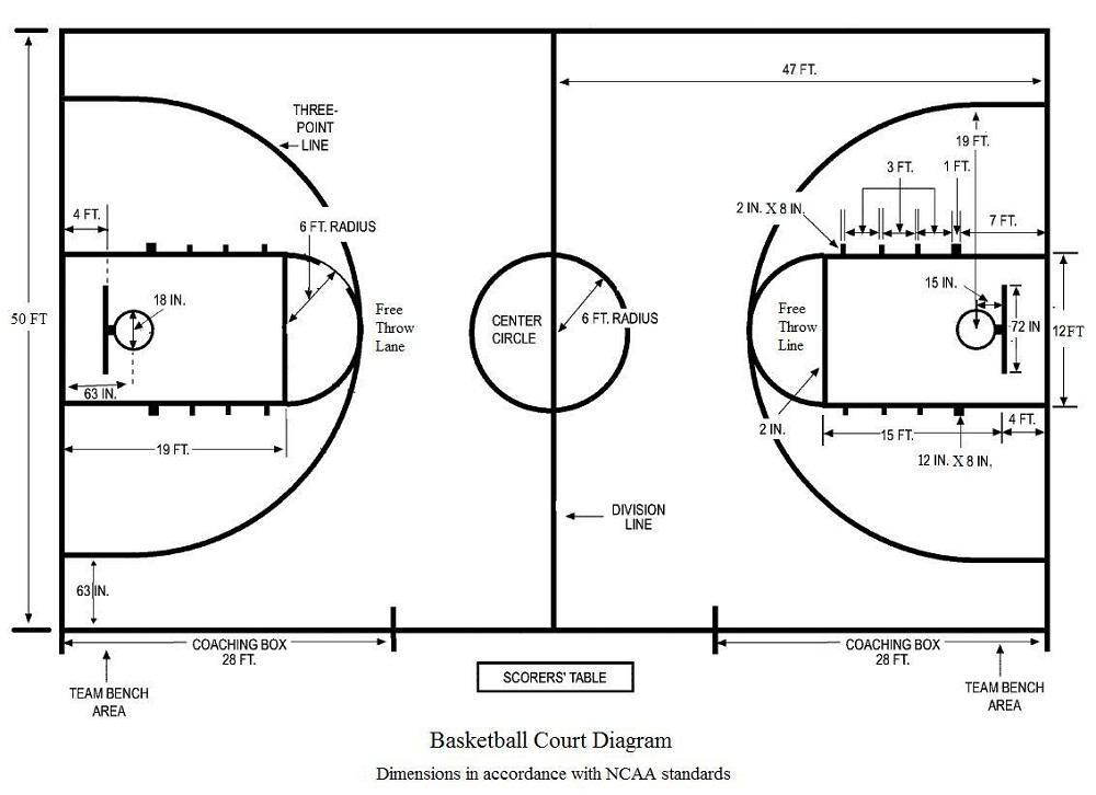 1000x726 Basketball Diagrams Diagram Site