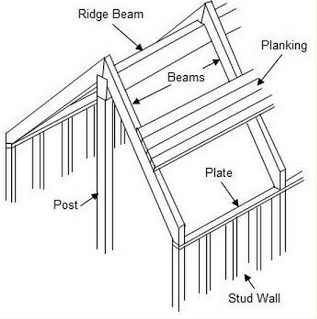 Beam Drawing at GetDrawings com | Free for personal use Beam