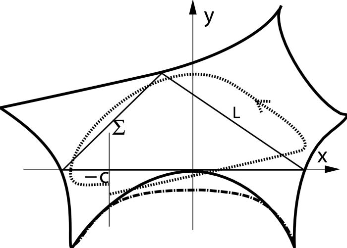 700x501 Tangent Periodic Orbits. The Solid Thick Boundary Corresponds
