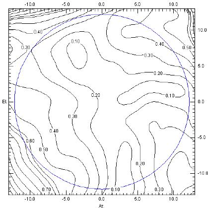 419x419 Band Measured Axial Ratio (Blue Circle Represents The Eoc )