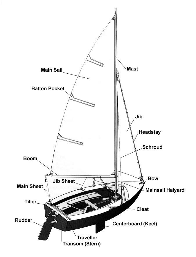 675x886 Sail Boat Parts Drawings