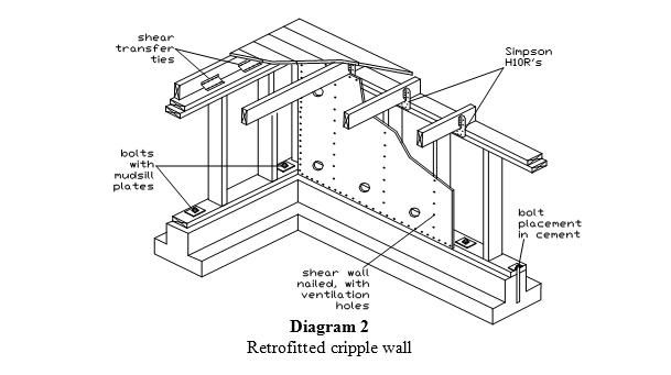609x341 House Bolting,seismic Retrofitting,earthquake Proofing
