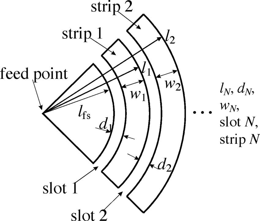 850x723 Geometry Of The Circular End Bow Tie Antenna With Concentric Slots