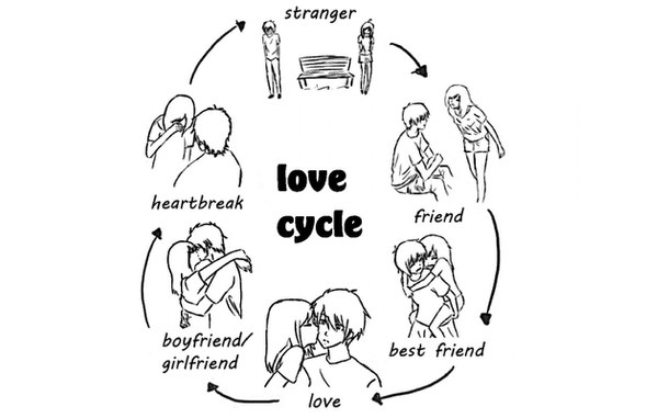 610x381 love cycle