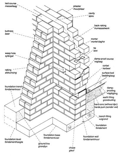400x530 Brickwork