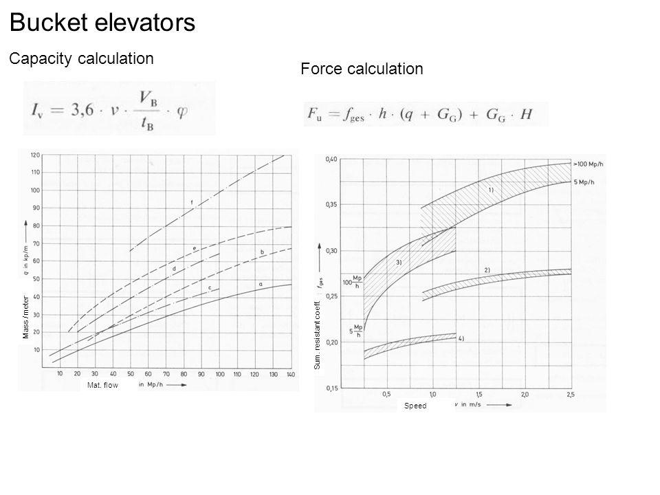 960x720 Bucket Elevators Basic Types Pitched Bucket Elevator