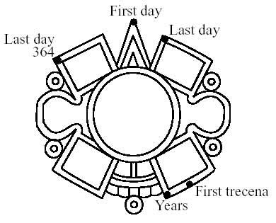 390x315 Part Iv, Aztec Calendar The Pointer