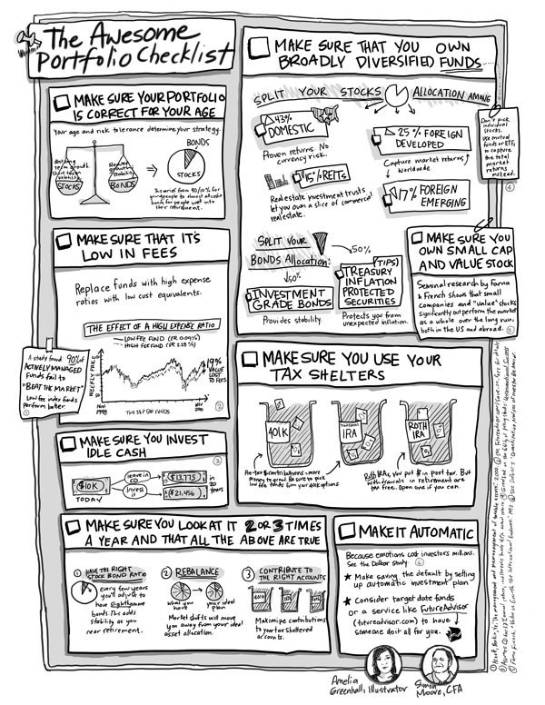 600x776 The Awesome Portfolio Checklist Futureadvisor