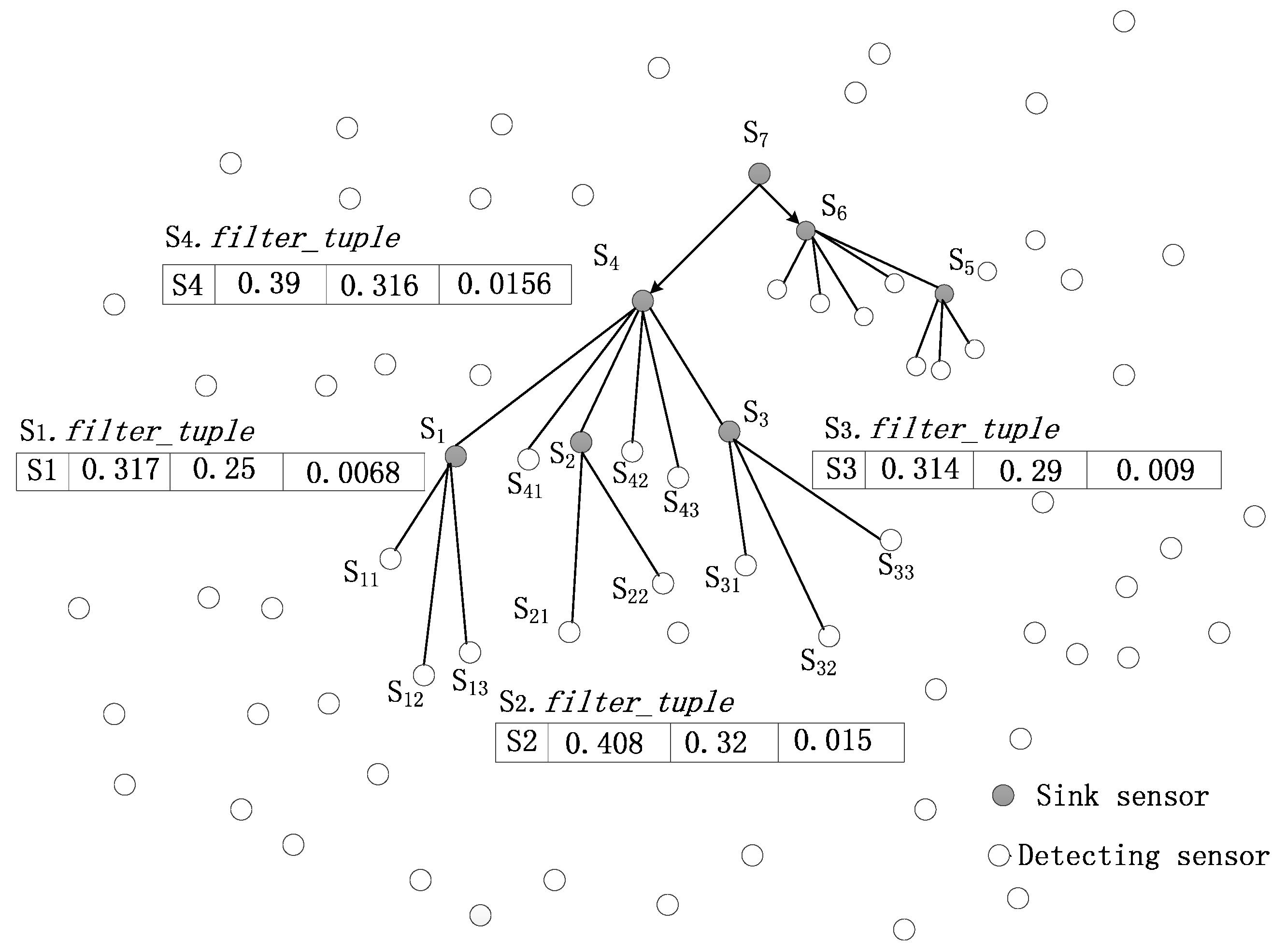 2662x1971 Sensors Free Full Text An Energy Efficient Skyline Query