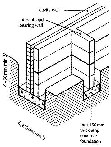 357x471 Civil Construction Tips Foundation Construction