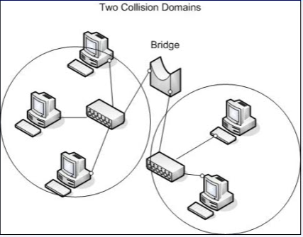 427x335 Computer Networks