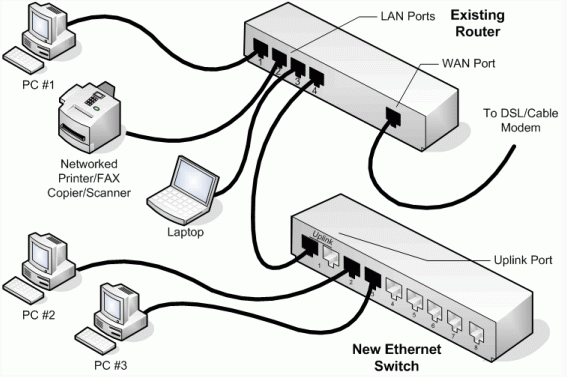 puter network drawing at getdrawings free for personal use USB to RS232 Schematic 567x377 switch in network puting osi model puter network and layering