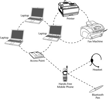 350x321 Wireless Personal Area Networks (Wpans) Chapter 3 Wireless