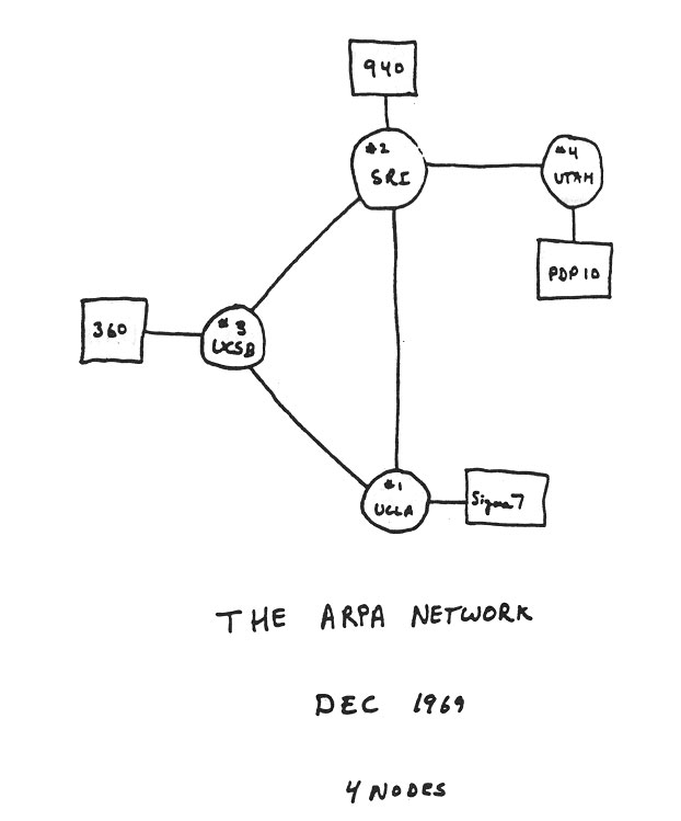 622x749 Early Sketch Of Arpanet's First Four Nodes Diagram