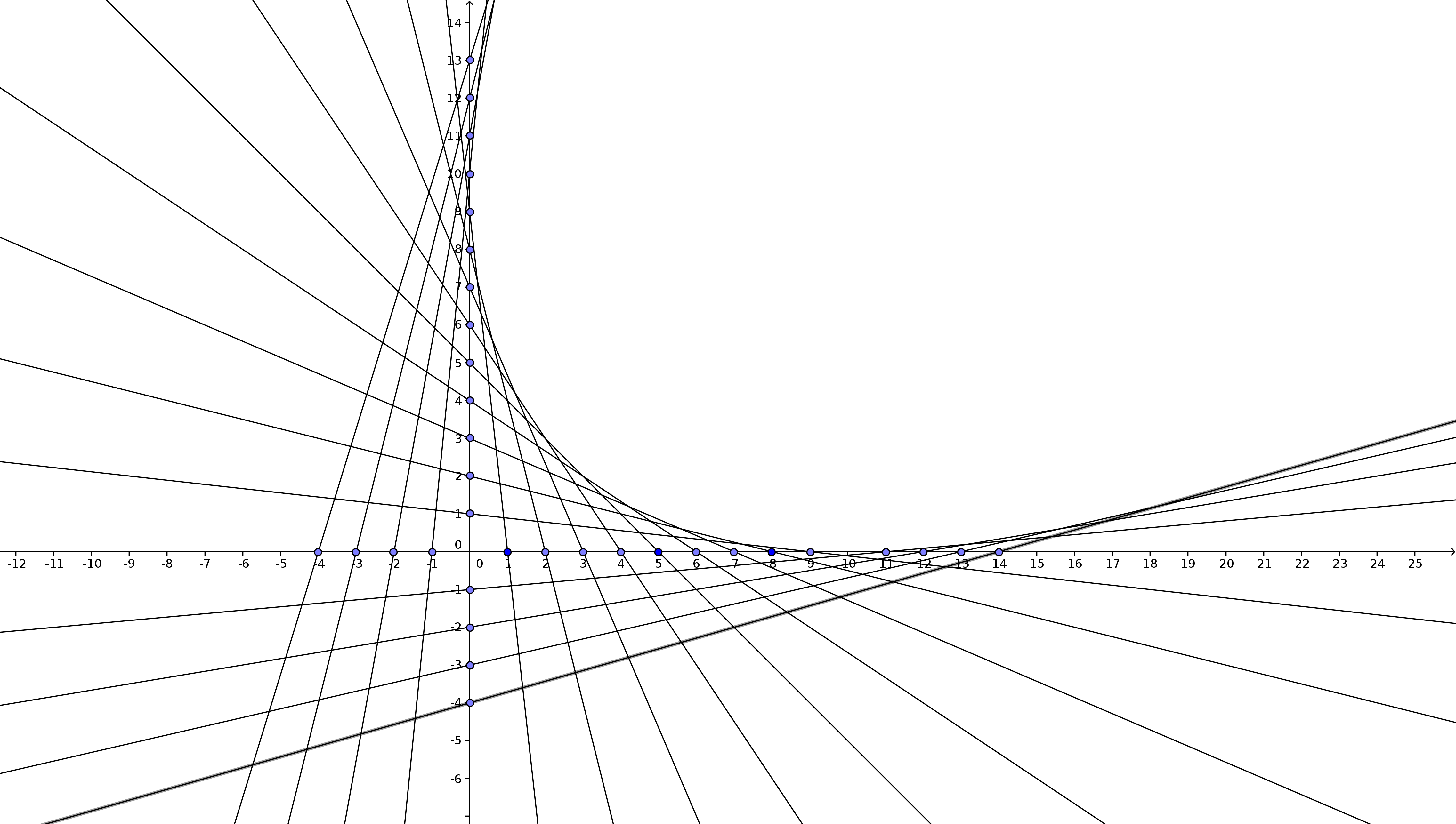 4548x2575 Which Curve Are These Lines Tangent To Elementary Geometry