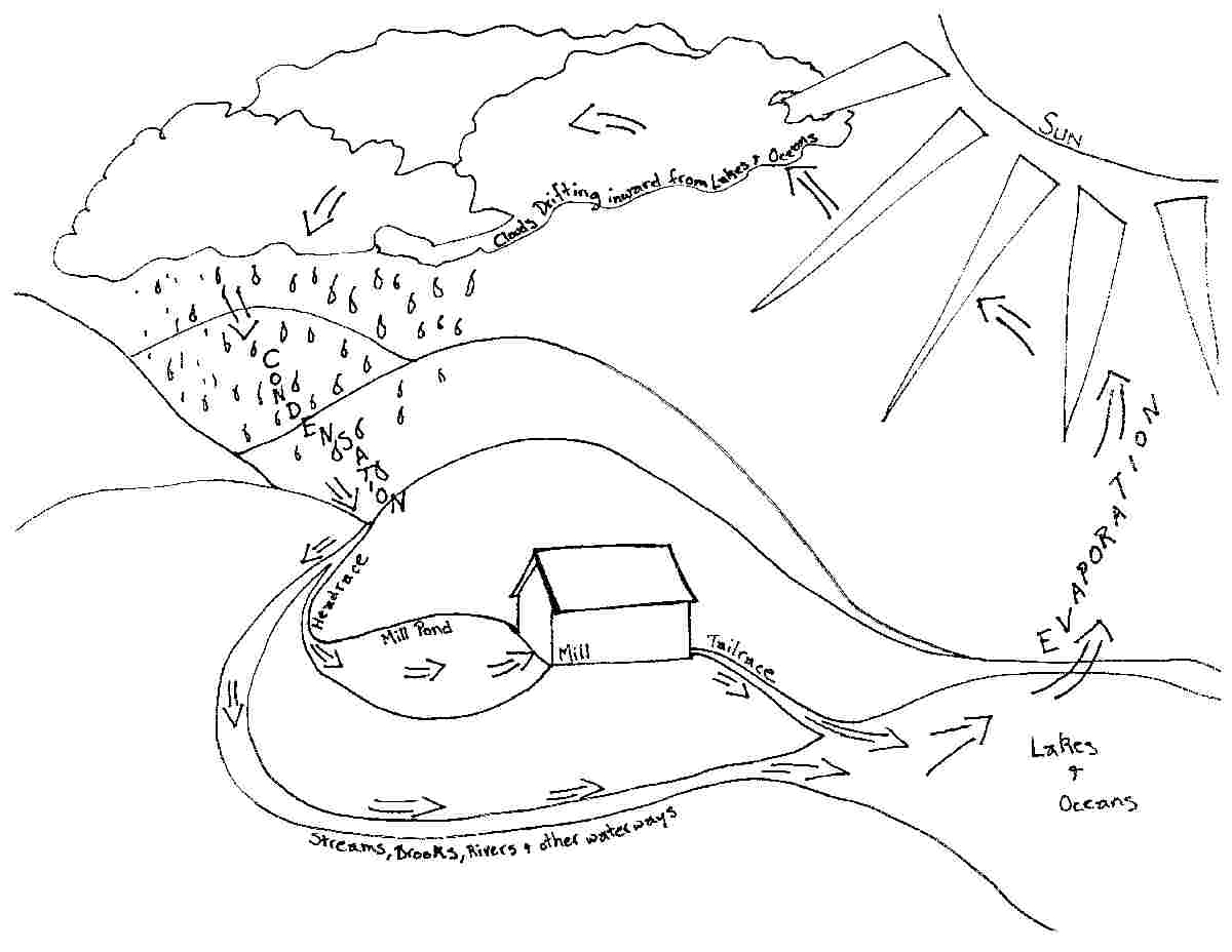 1200x928 Water Cycle Drawing The Water Cycle Experiment Hanford Mills