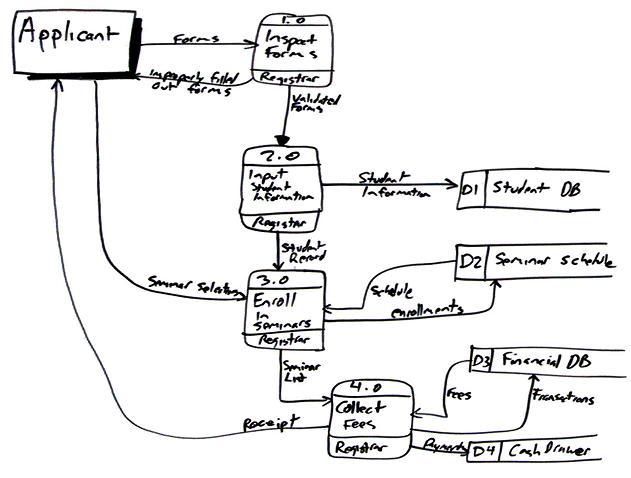 631x478 Data Flow Diagram (Dfd)s An Agile Introduction