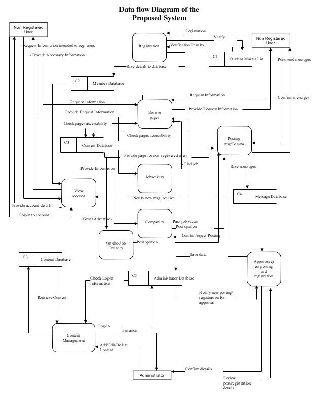 Erd Diagram Examples