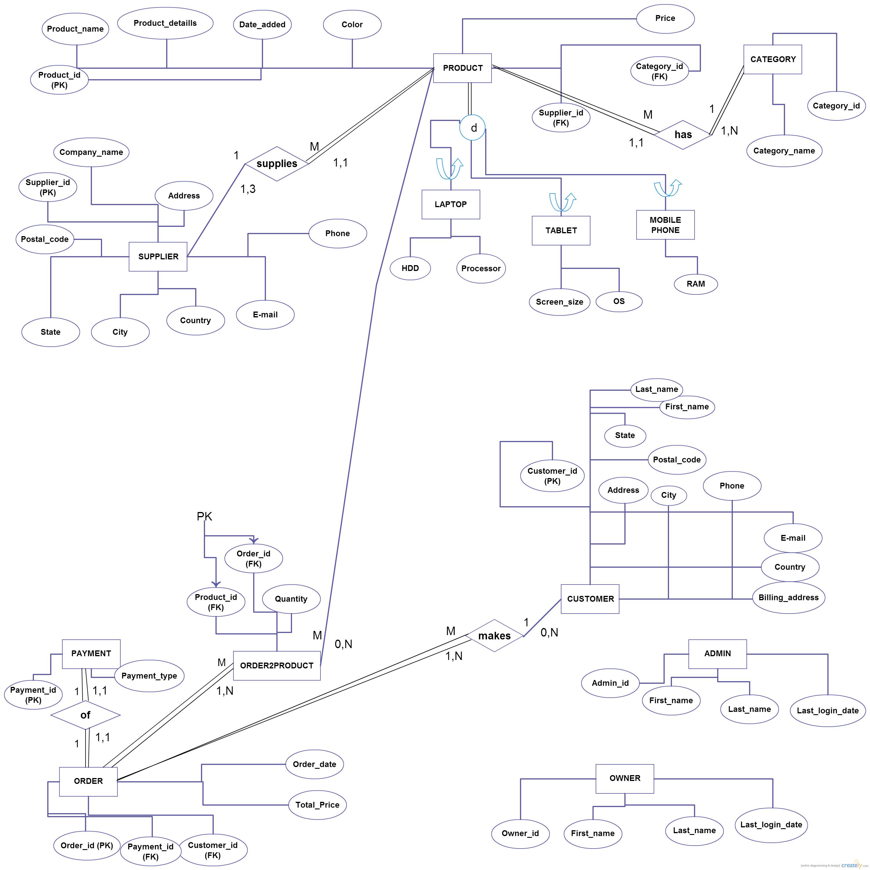 3000x2999 Database