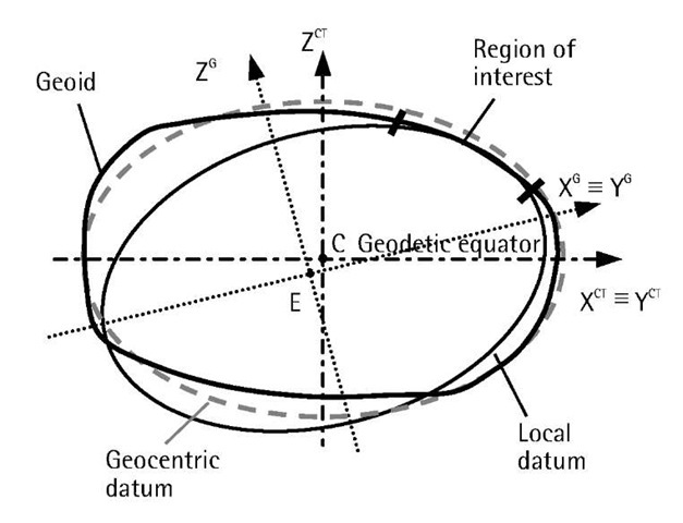 627x480 Datums, Coordinate Systems, And Map Projections (Gps) Part 1