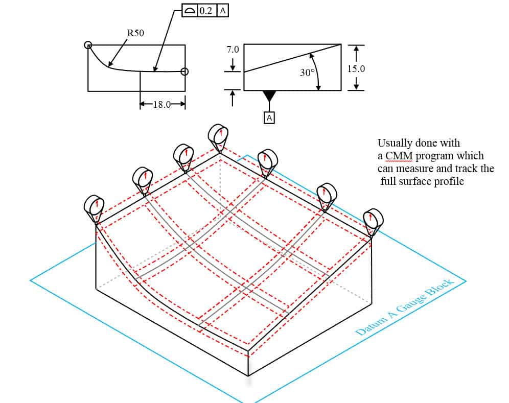 996x789 Profile Of A Surface Gdampt Basics