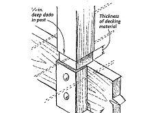 228x165 Precision Fit Deck Posts Ideas Fit Deck, Decking