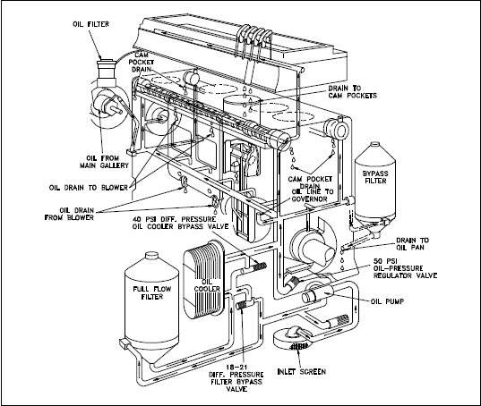 537x454 Diesel Engine Fundamentals