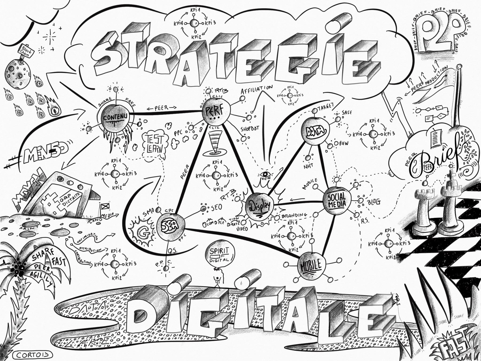 2048x1536 Digital Strategy, Ecosystem, Digital Discipline Sketch Noting