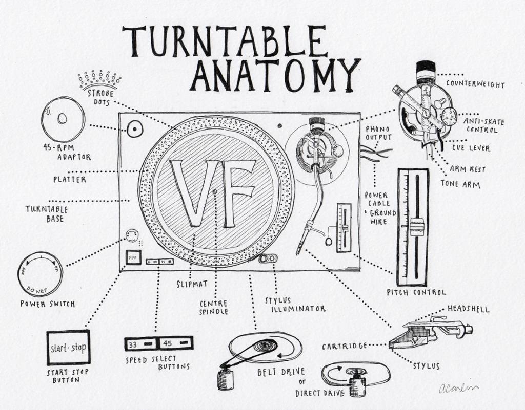 1024x801 Touch This Image The Anatomy Of The Turntable By William Wynne