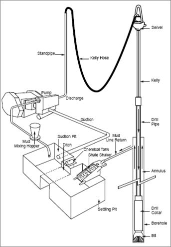 Drilling Rig Drawing At Getdrawings Com