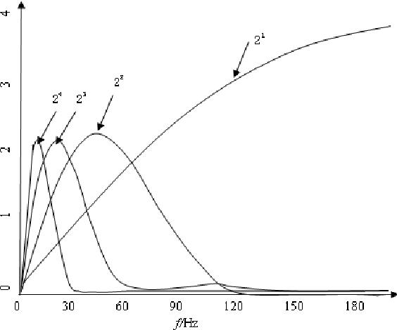 564x470 Detection Of Ecg Characteristic Points Using Biorthogonal Spline