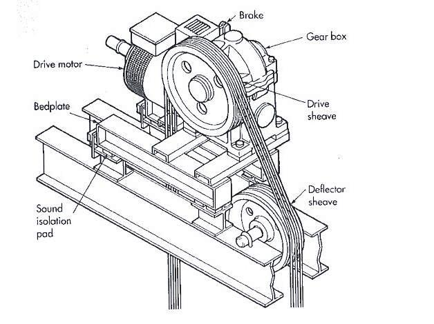 Electric motor drawing at getdrawings free for personal use 628x470 elevator machine and drive system electrical knowhow swarovskicordoba Choice Image