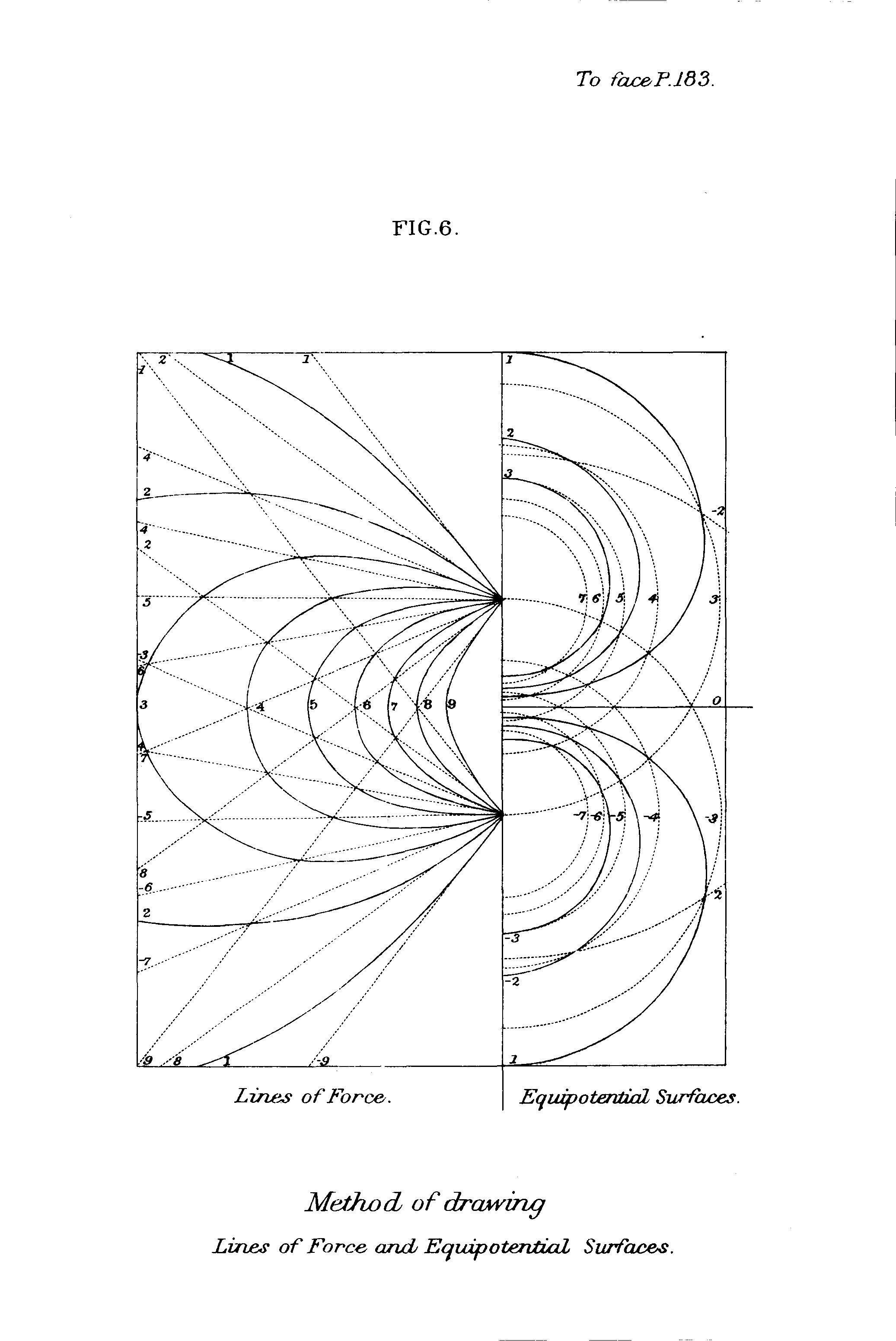 2073x3102 Method Of Drawing Lines Of Forcend Equipotential Surfaces