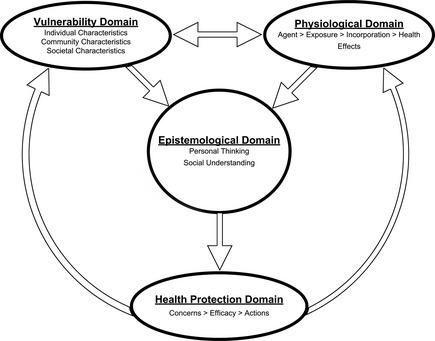 435x341 Integrative Model For Environmental Health.