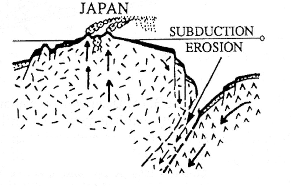 1016x647 Subduction Accretion Versus Erosion
