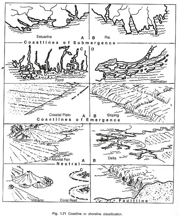 601x733 The Marine Landforms And Cycle Of Erosion