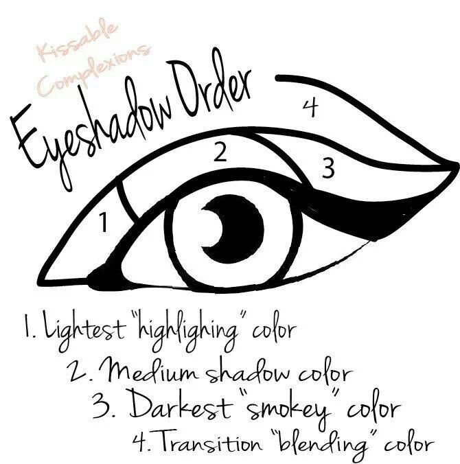670x676 Simple And Easy To Follow Diagram For Applying Eyeshadow Beauty