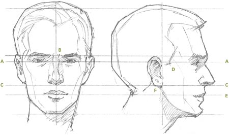 450x266 Here is an Artist#39s Guide to Drawing the Human Head
