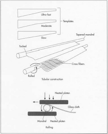 363x449 How Fishing Rod Is Made