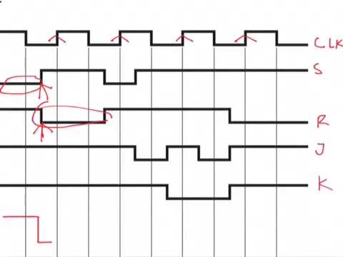 480x360 Digital Electronics Jk Flip Flop (Drawing Waveform) Example 5