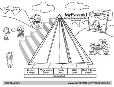 photograph regarding Food Pyramid for Kids Printable named Food stuff Pyramid Drawing at  Free of charge for particular person