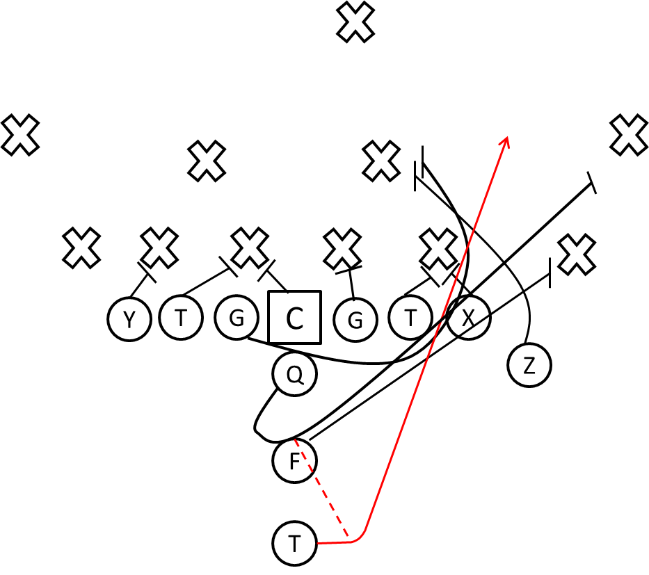933x827 Football Plays And Formations