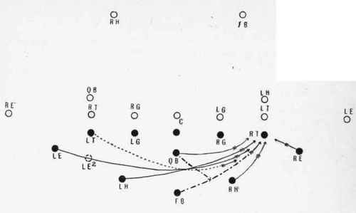 500x299 The Flying Wedge The Greatest Play In Football