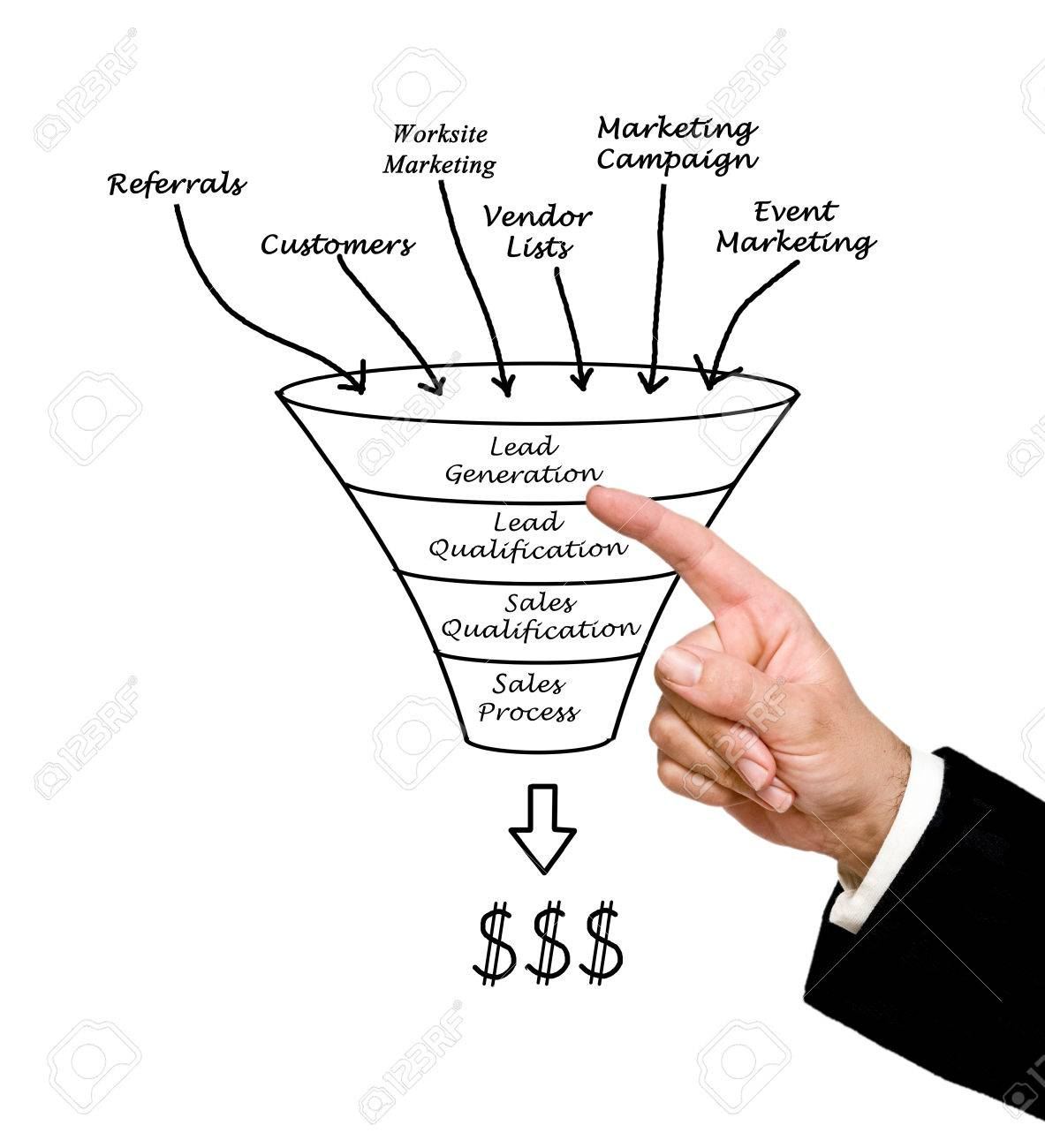 1183x1300 Marketing Funnel Stock Photo, Picture And Royalty Free Image