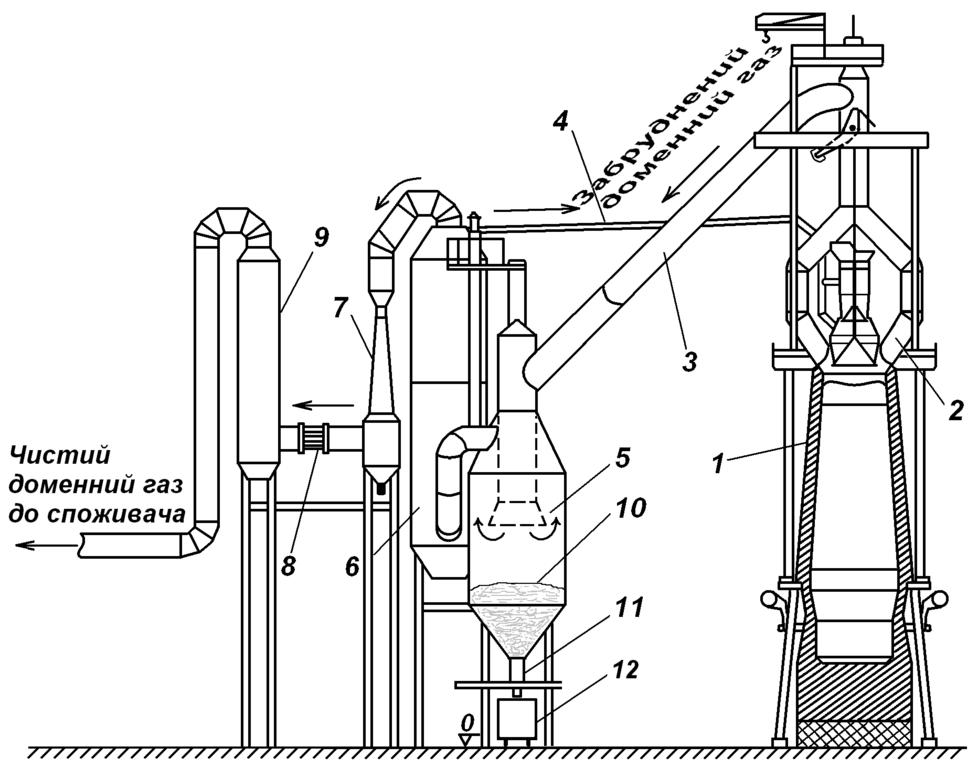 978x768 fileblast furnace gas cleaning system