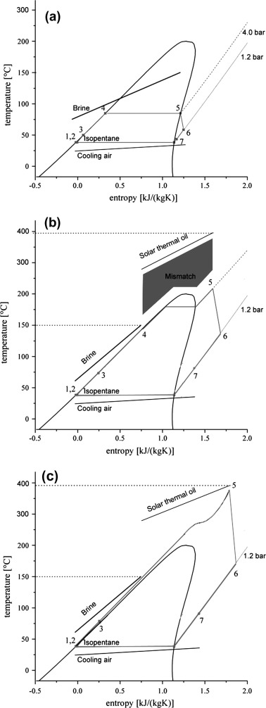 378x1006 Hybridisation Of Solar And Geothermal Energy In Both Subcritical