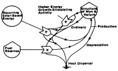 375x227 Sustainable Tucson Blog Archive Energy, Ecology, Amp Economics