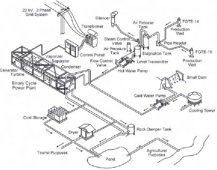 718x564 Schematic Of The Fang Geothermal Chp Project In Egat, Thailand.