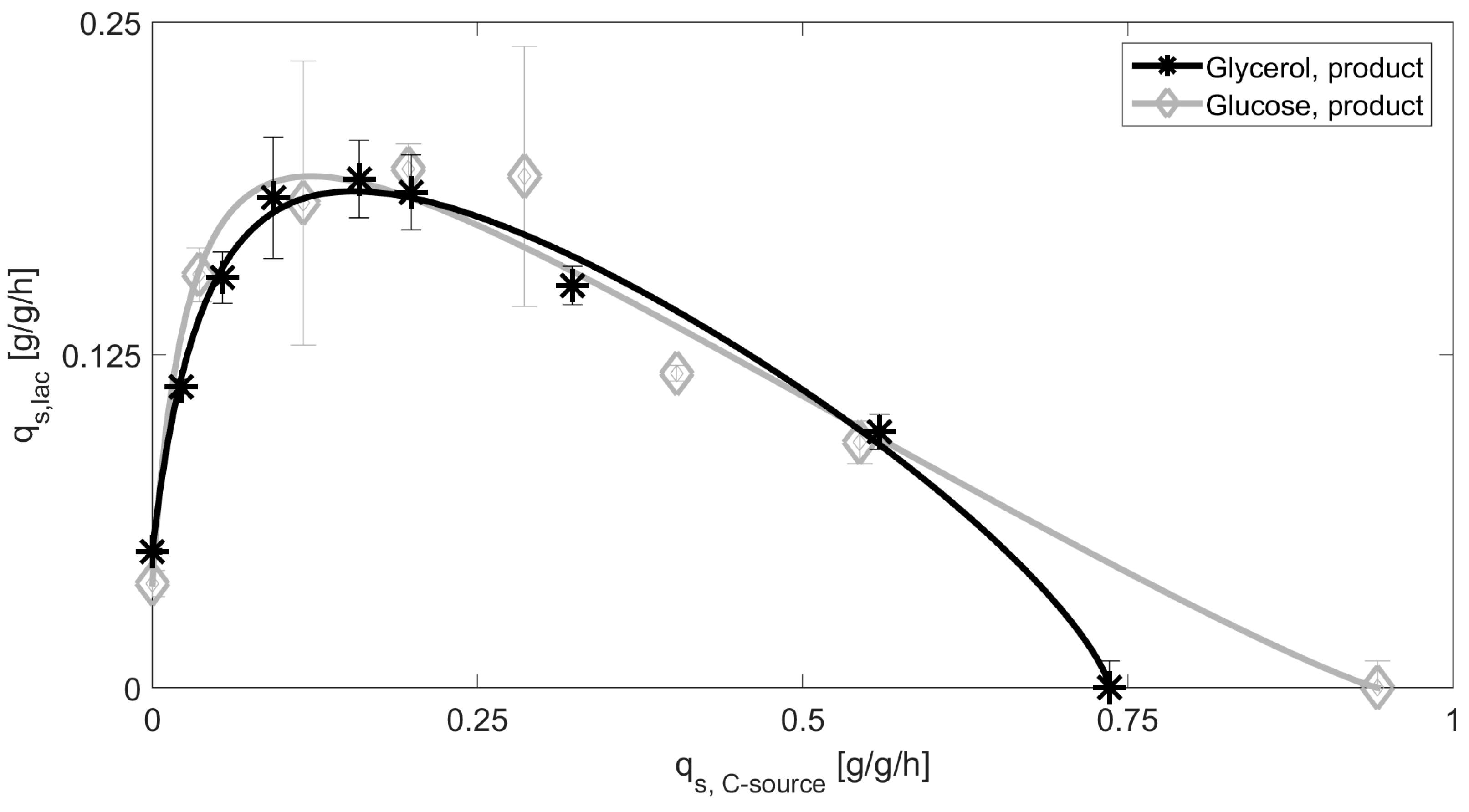 3225x1783 Bioengineering Free Full Text Impact Of Glycerol As Carbon