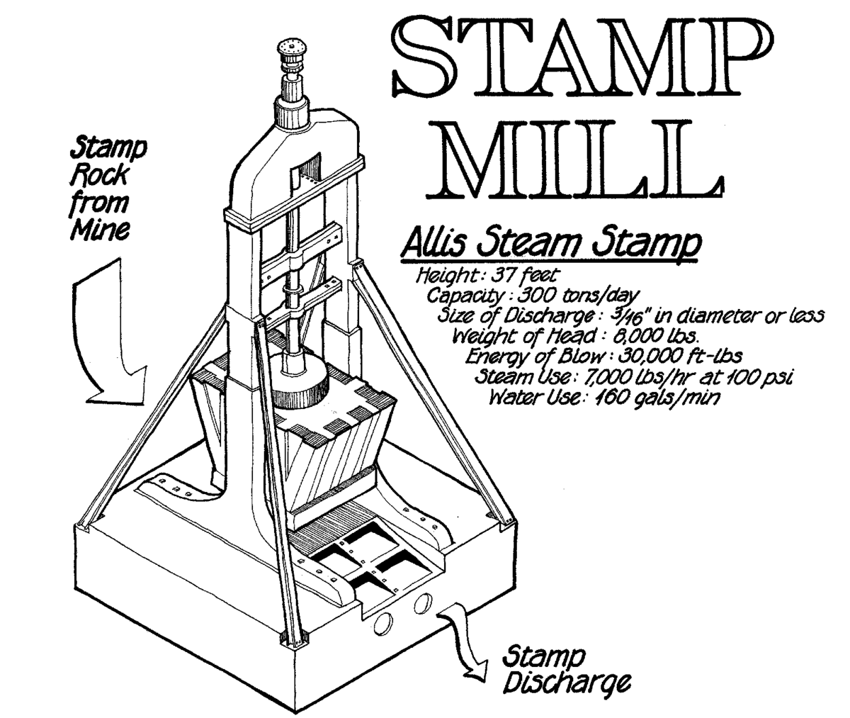 1200x1013 Stamp Mill